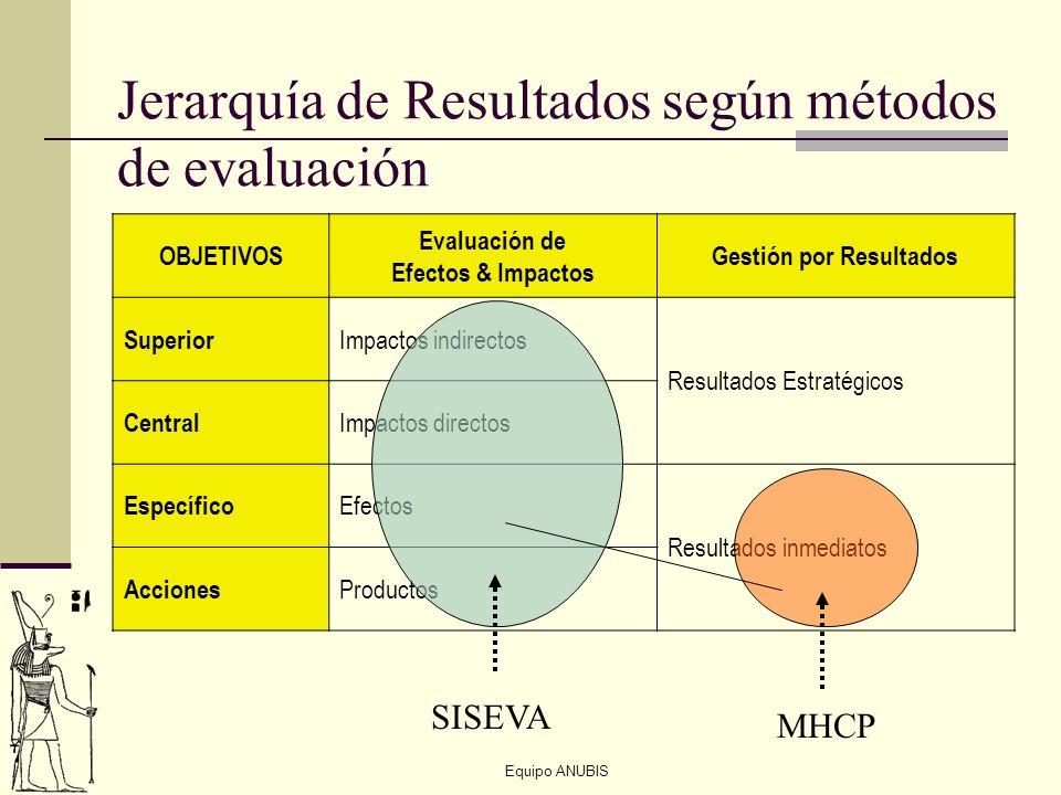 Equipo ANUBIS Jerarquía de Resultados según métodos de evaluación OBJETIVOS Evaluación de Efectos & Impactos Gestión por Resultados Superior Impactos