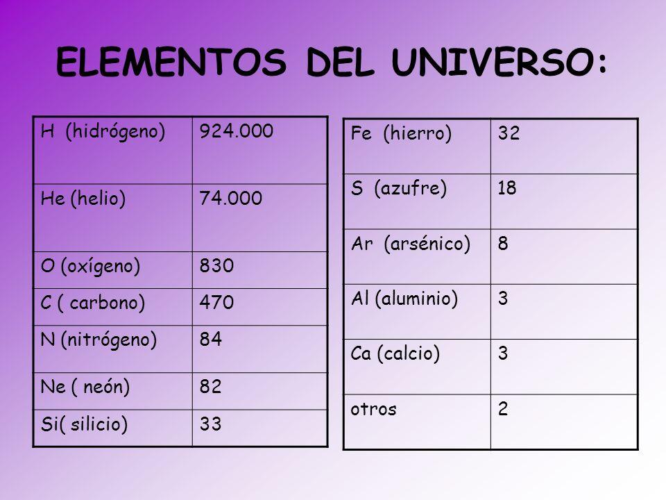 ELEMENTOS DEL UNIVERSO: H (hidrógeno)924.000 He (helio)74.000 O (oxígeno)830 C ( carbono)470 N (nitrógeno)84 Ne ( neón)82 Si( silicio)33 Fe (hierro)32