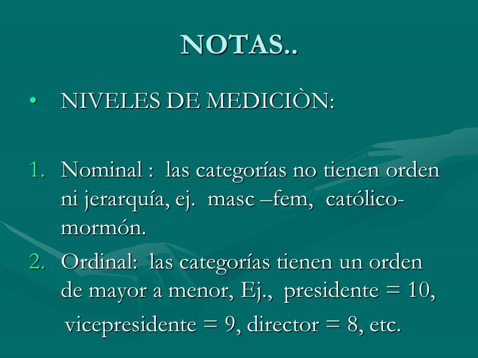 NOTAS.. NIVELES DE MEDICIÒN:NIVELES DE MEDICIÒN: 1.Nominal : las categorías no tienen orden ni jerarquía, ej. masc –fem, católico- mormón. 2.Ordinal: