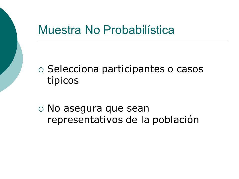 Muestra No Probabilística Selecciona participantes o casos típicos No asegura que sean representativos de la población