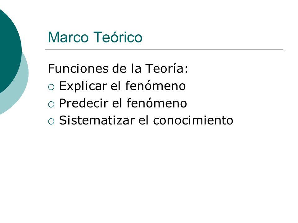 Marco Teórico Funciones de la Teoría: Explicar el fenómeno Predecir el fenómeno Sistematizar el conocimiento