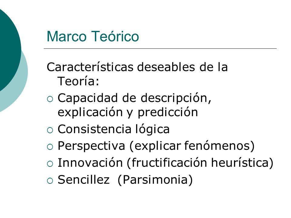Marco Teórico Características deseables de la Teoría: Capacidad de descripción, explicación y predicción Consistencia lógica Perspectiva (explicar fen