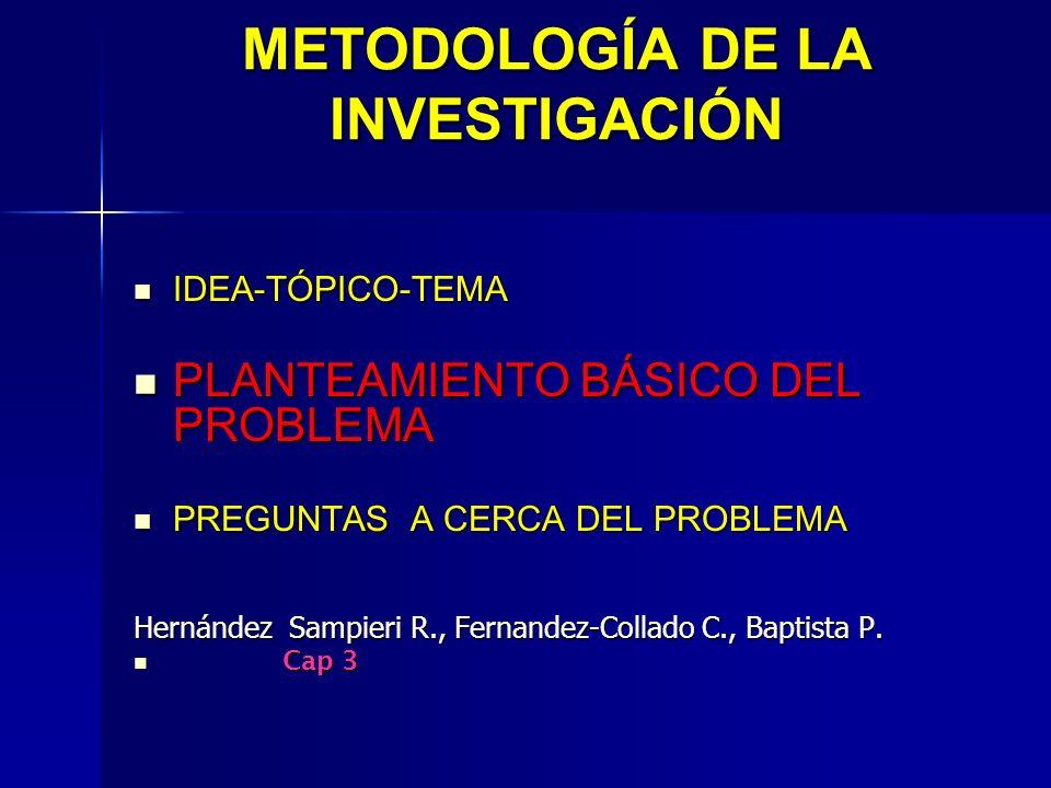 METODOLOGÍA DE LA INVESTIGACIÓN IDEA-TÓPICO-TEMA IDEA-TÓPICO-TEMA PLANTEAMIENTO BÁSICO DEL PROBLEMA PLANTEAMIENTO BÁSICO DEL PROBLEMA PREGUNTAS A CERCA DEL PROBLEMA PREGUNTAS A CERCA DEL PROBLEMA Hernández Sampieri R., Fernandez-Collado C., Baptista P.