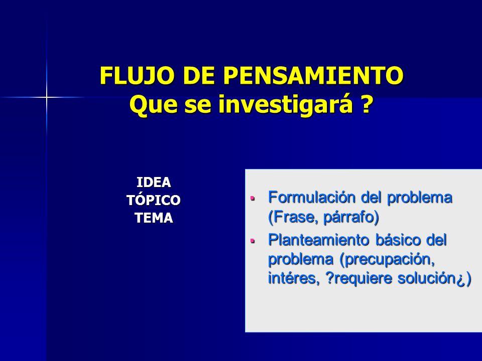 FLUJO DE PENSAMIENTO Que se investigará .