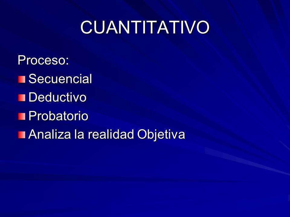 CUANTITATIVO Proceso:SecuencialDeductivoProbatorio Analiza la realidad Objetiva