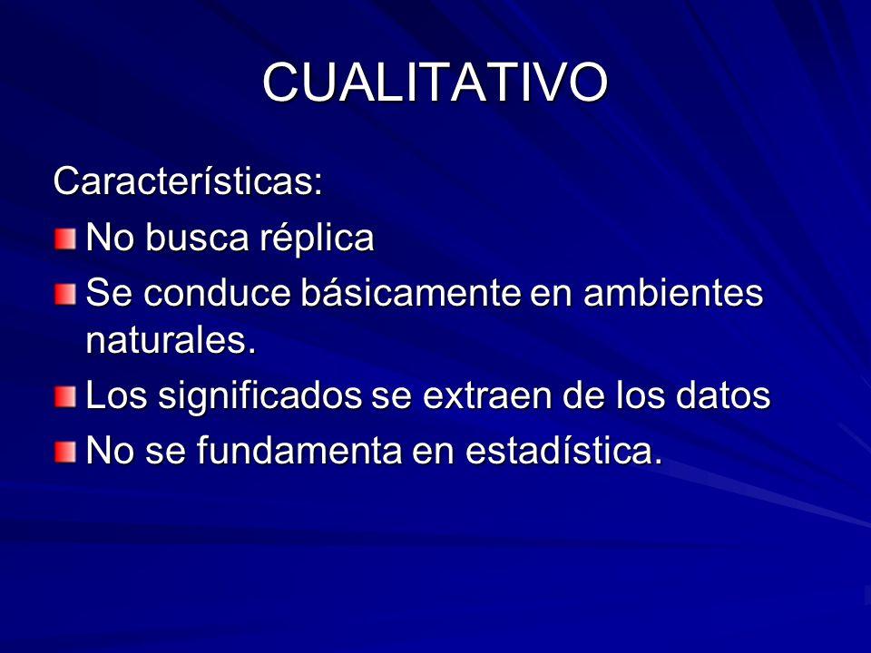 CUALITATIVO Características: No busca réplica Se conduce básicamente en ambientes naturales. Los significados se extraen de los datos No se fundamenta