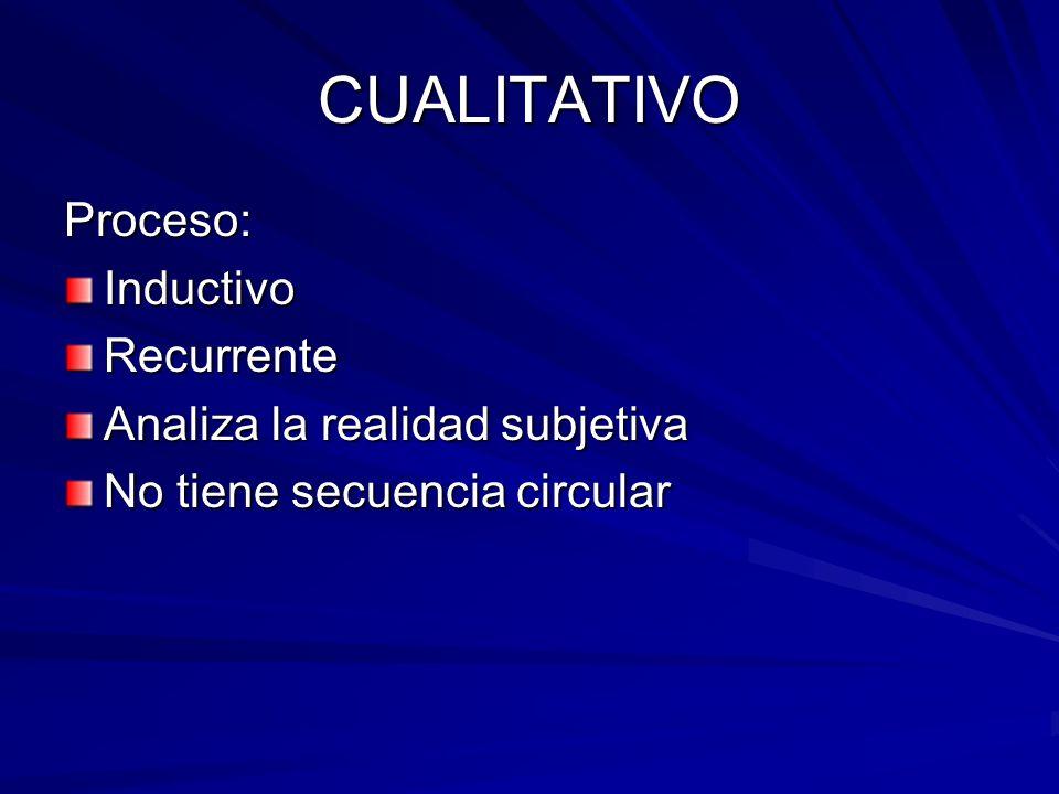 CUALITATIVO Proceso:InductivoRecurrente Analiza la realidad subjetiva No tiene secuencia circular