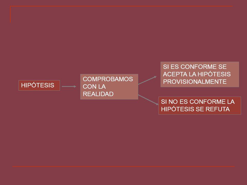 CRITERIO DE FALSABILIDAD DE POPPER HIPÓTESIS FALSABLE = PUEDE CONTRASTARSE CON LA REALIDAD