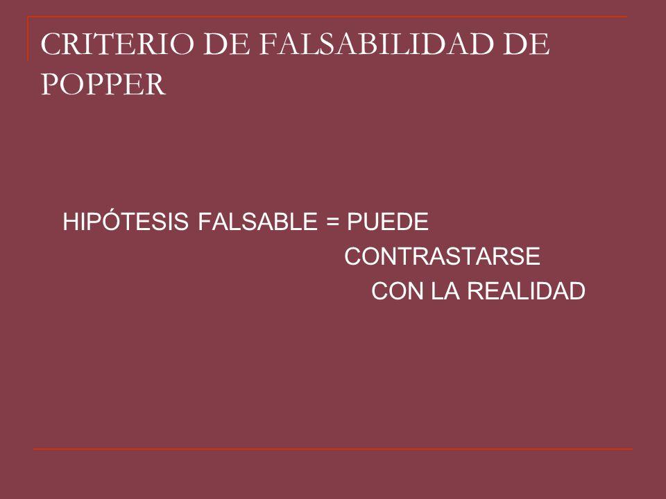 CRITERIO DE FALSABILIDAD DE POPPER HIPÓTESIS COMPROBAMOS CON LA REALIDAD SI ES CONFORME SE ACEPTA LA HIPÓTESIS PROVISIONALMENTE SI NO ES CONFORME LA HIPÓTESIS SE REFUTA SI ES FALSABLE ES CIENTÍFICA SÓLO LAS HIPÓTESIS FALSABLES (CONTRASTABLES EMPÍRICAMENTE) SON CIENTÍFICAS