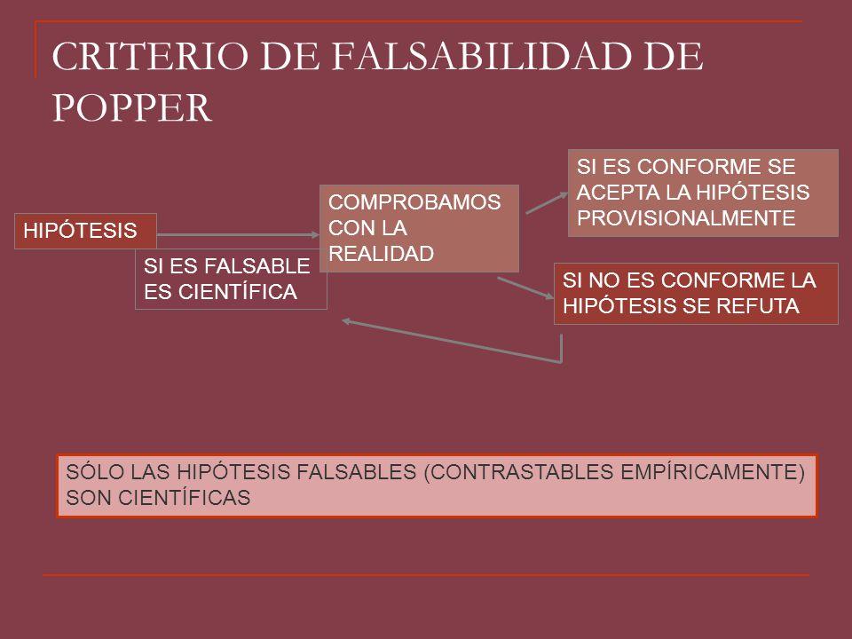 CRITERIO DE FALSABILIDAD DE POPPER HIPÓTESIS COMPROBAMOS CON LA REALIDAD SI ES CONFORME SE ACEPTA LA HIPÓTESIS PROVISIONALMENTE SI NO ES CONFORME LA H