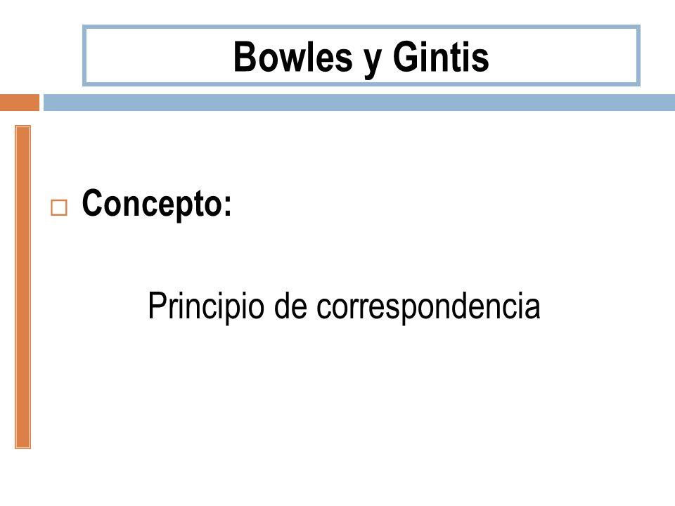 Concepto: Principio de correspondencia Bowles y Gintis