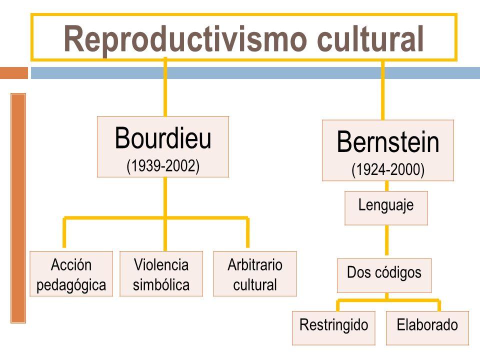 Bourdieu (1939-2002) Bernstein (1924-2000) Acción pedagógica Violencia simbólica Arbitrario cultural Lenguaje Dos códigos RestringidoElaborado