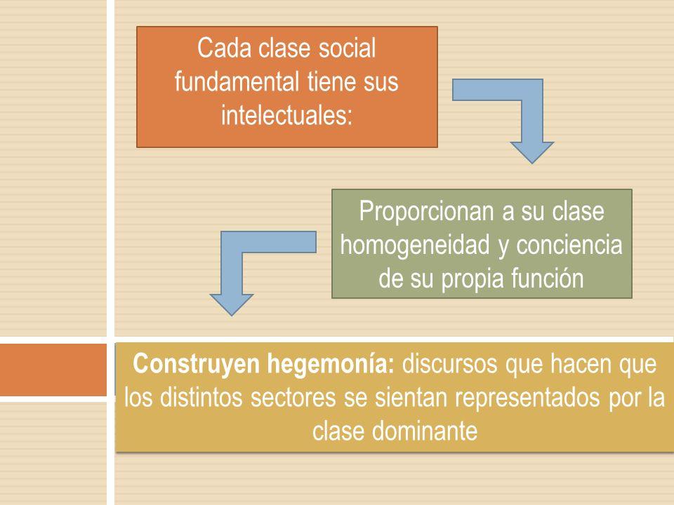Cada clase social fundamental tiene sus intelectuales: Proporcionan a su clase homogeneidad y conciencia de su propia función Construyen hegemonía: di