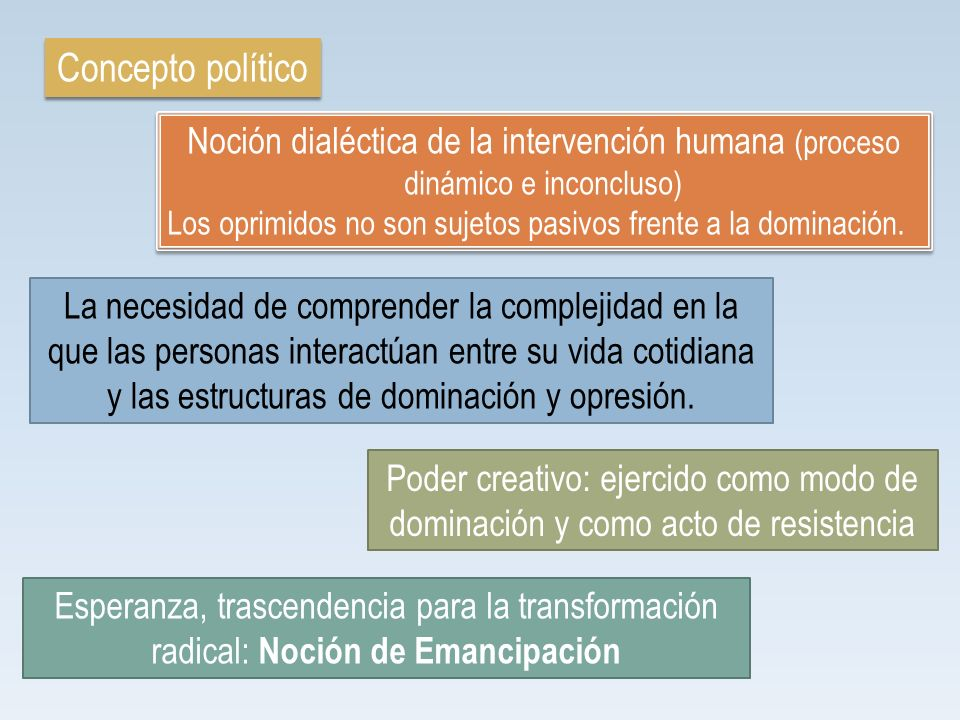 Concepto político Noción dialéctica de la intervención humana (proceso dinámico e inconcluso) Los oprimidos no son sujetos pasivos frente a la dominac