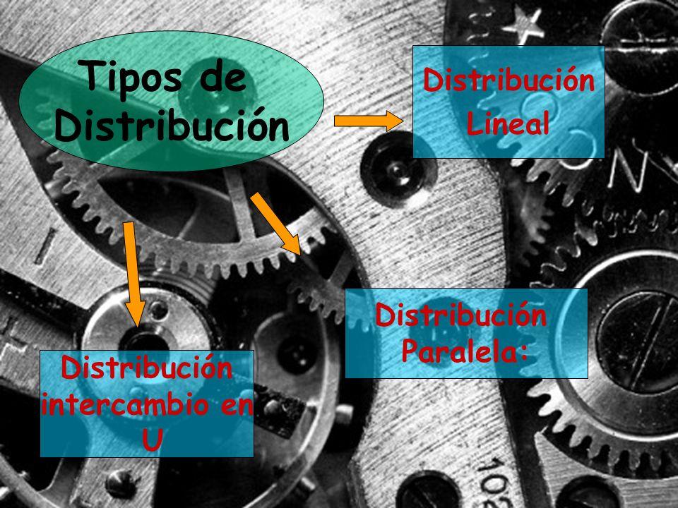 Tipos de Distribución Lineal Distribución Paralela: Distribución intercambio en U