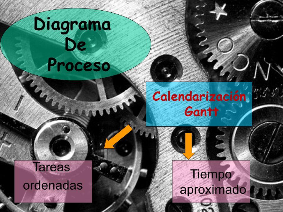 Diagrama De Proceso Calendarización Gantt Tareas ordenadas Tiempo aproximado