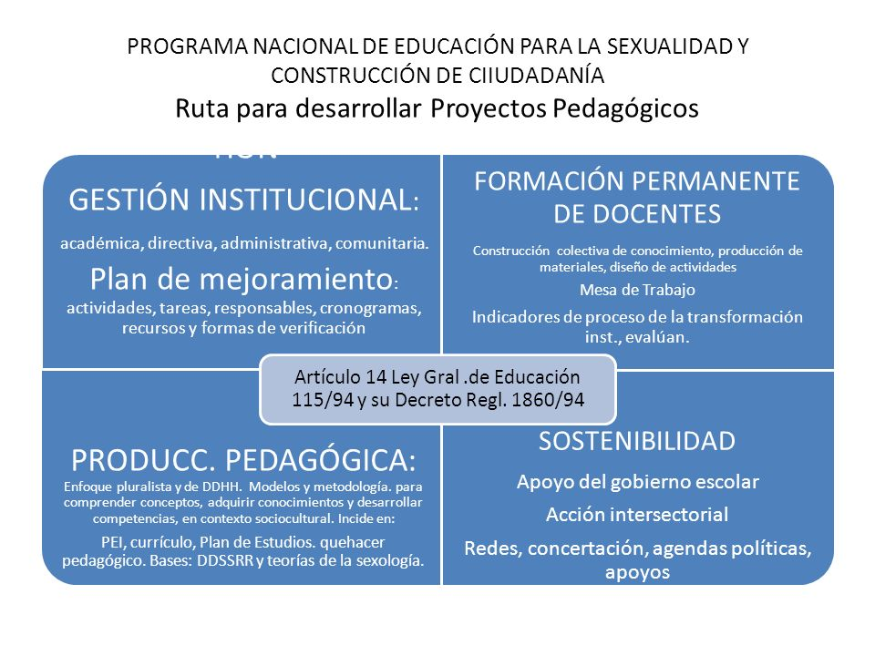 PROGRAMA NACIONAL DE EDUCACIÓN PARA LA SEXUALIDAD Y CONSTRUCCIÓN DE CIIUDADANÍA Ruta para desarrollar Proyectos Pedagógicos TIÓN GESTIÓN INSTITUCIONAL
