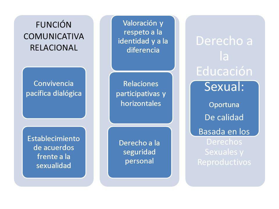 FUNCIÓN COMUNICATIVA RELACIONAL Convivencia pacífica dialógica Establecimiento de acuerdos frente a la sexualidad Relaciones participativas y horizont