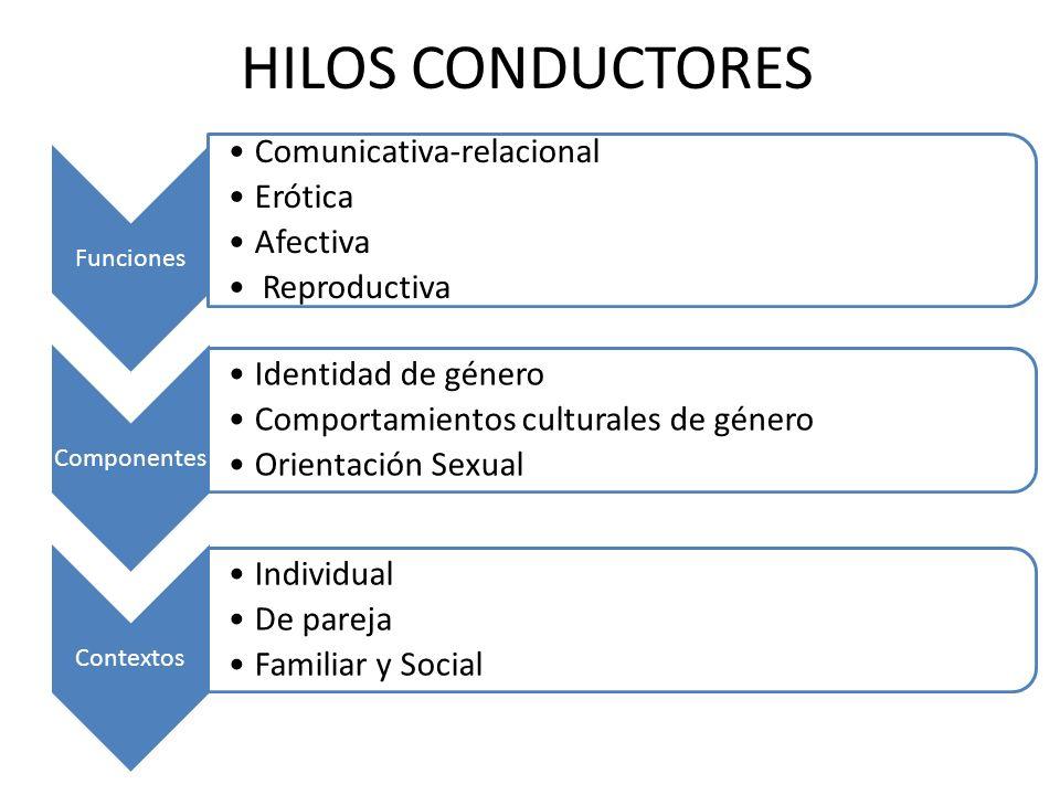 HILOS CONDUCTORES Funciones Comunicativa-relacional Erótica Afectiva Reproductiva Componentes Identidad de género Comportamientos culturales de género