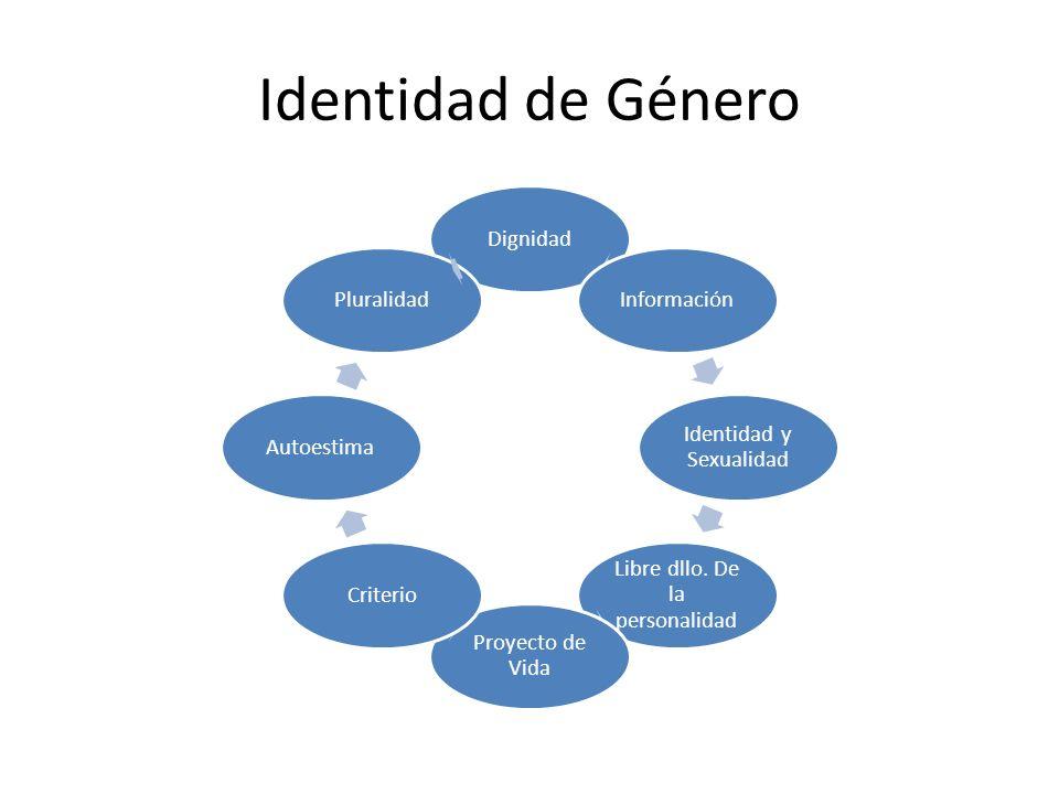 Identidad de Género DignidadInformación Identidad y Sexualidad Libre dllo. De la personalidad Proyecto de Vida CriterioAutoestimaPluralidad