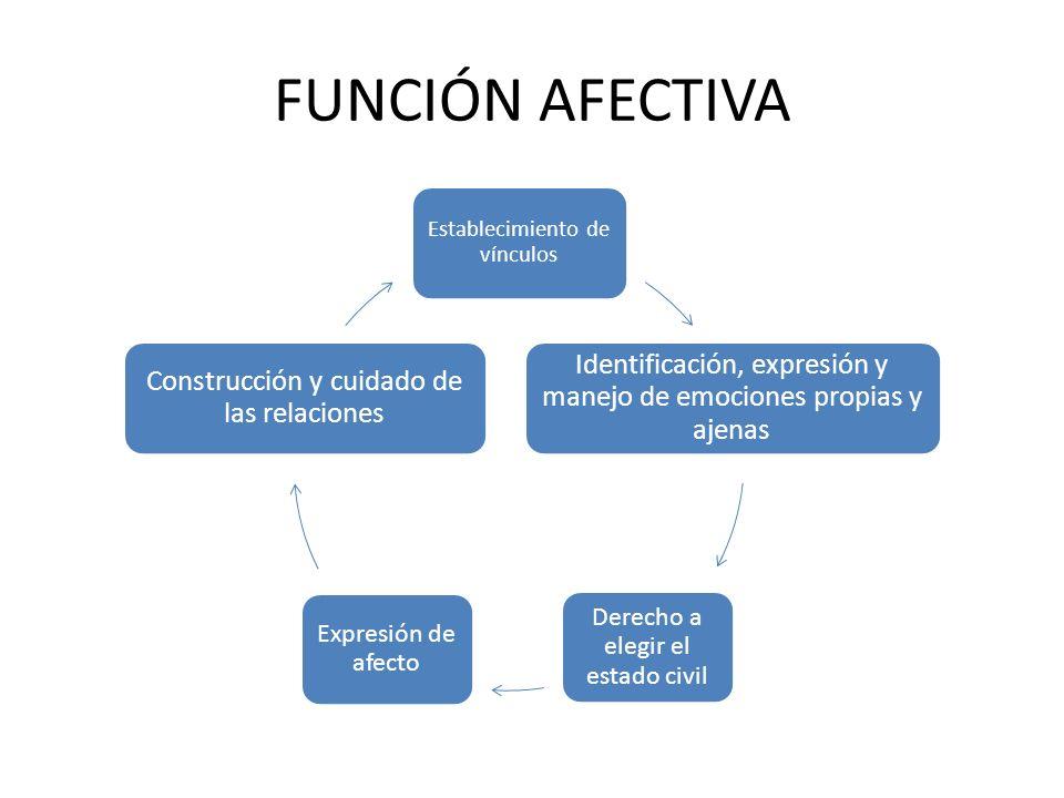 FUNCIÓN AFECTIVA Establecimiento de vínculos Identificación, expresión y manejo de emociones propias y ajenas Derecho a elegir el estado civil Expresi
