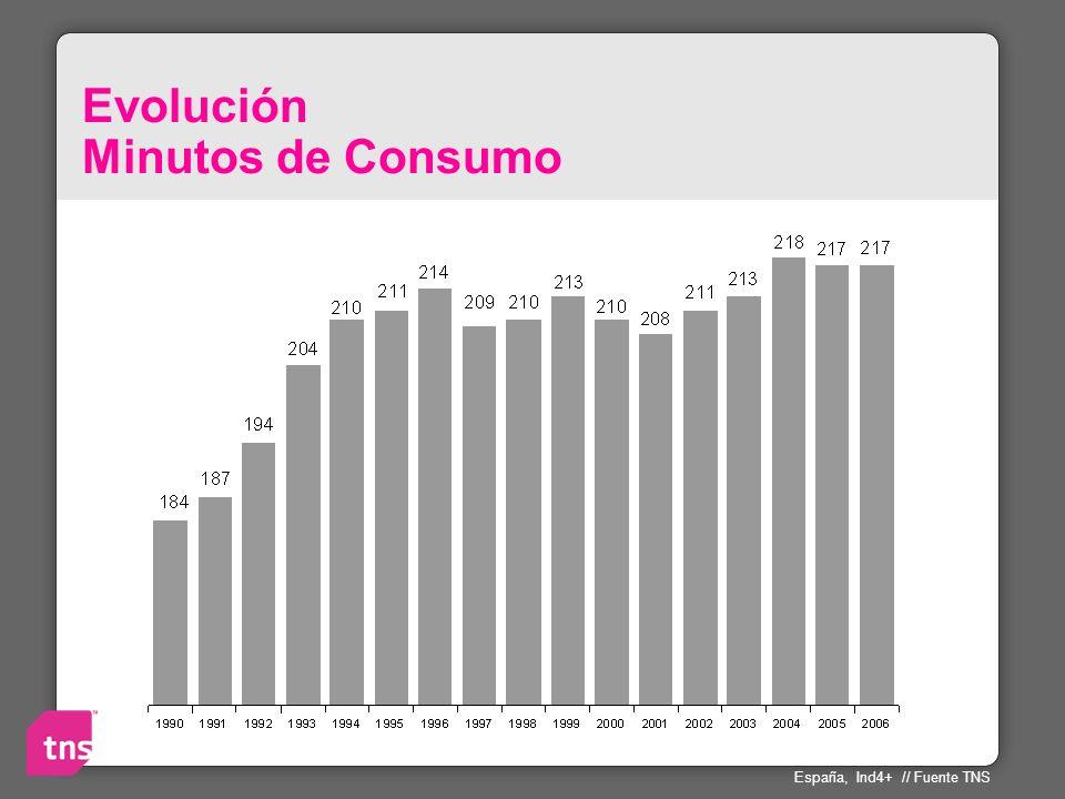 Evolución Minutos de Consumo España, Ind4+ // Fuente TNS