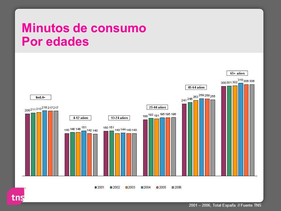 Minutos de consumo Por edades 2001 – 2006, Total España // Fuente TNS
