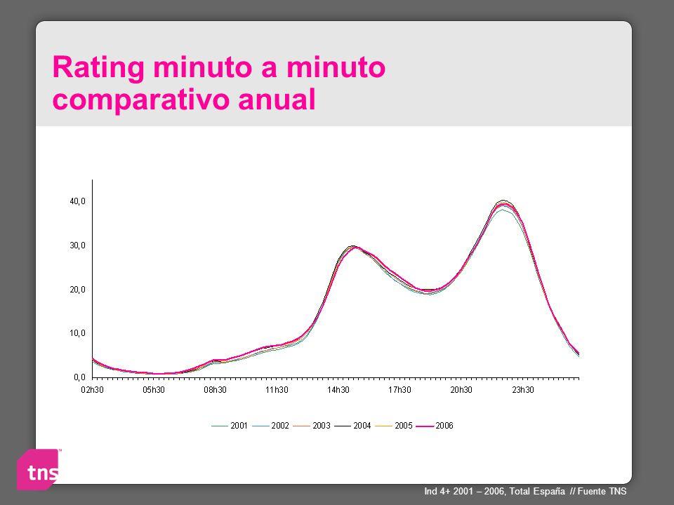Rating minuto a minuto comparativo anual Ind 4+ 2001 – 2006, Total España // Fuente TNS