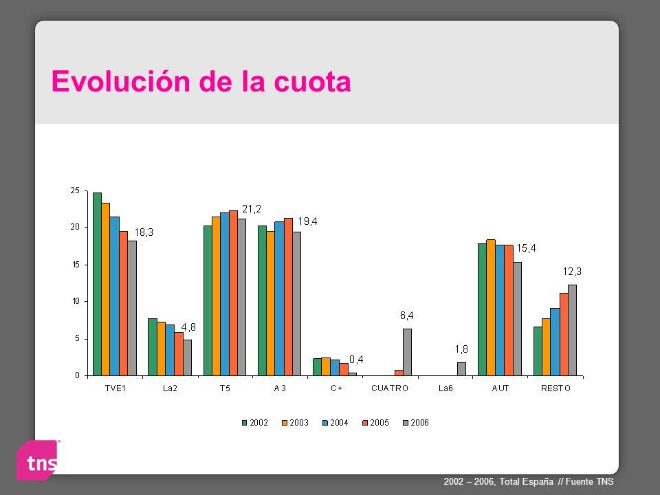 Evolución de la cuota 2002 – 2006, Total España // Fuente TNS