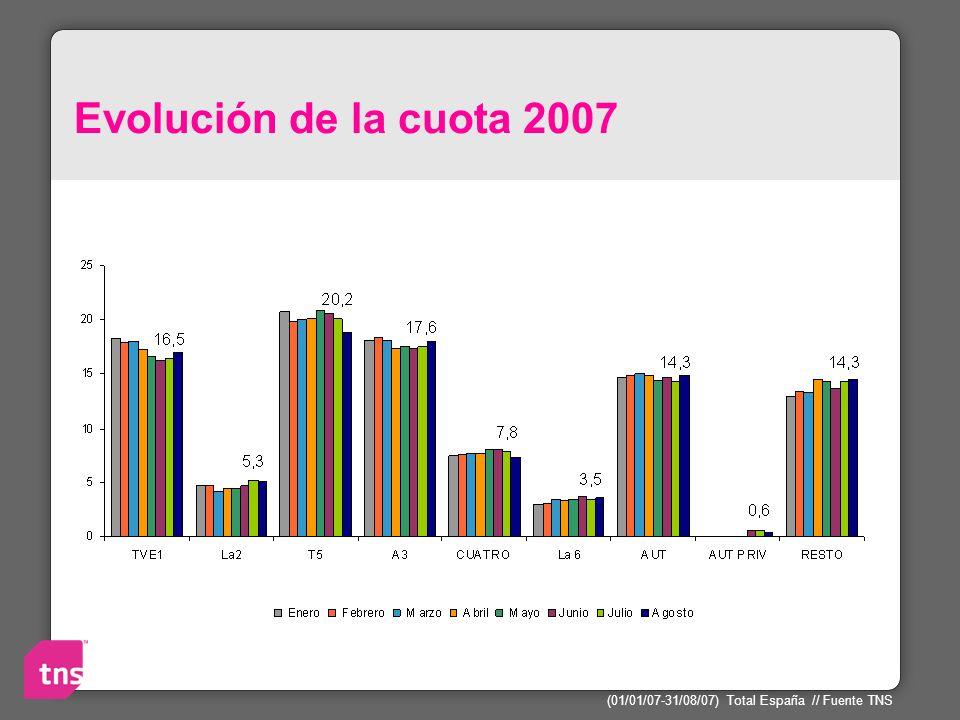 Evolución de la cuota 2007 (01/01/07-31/08/07) Total España // Fuente TNS