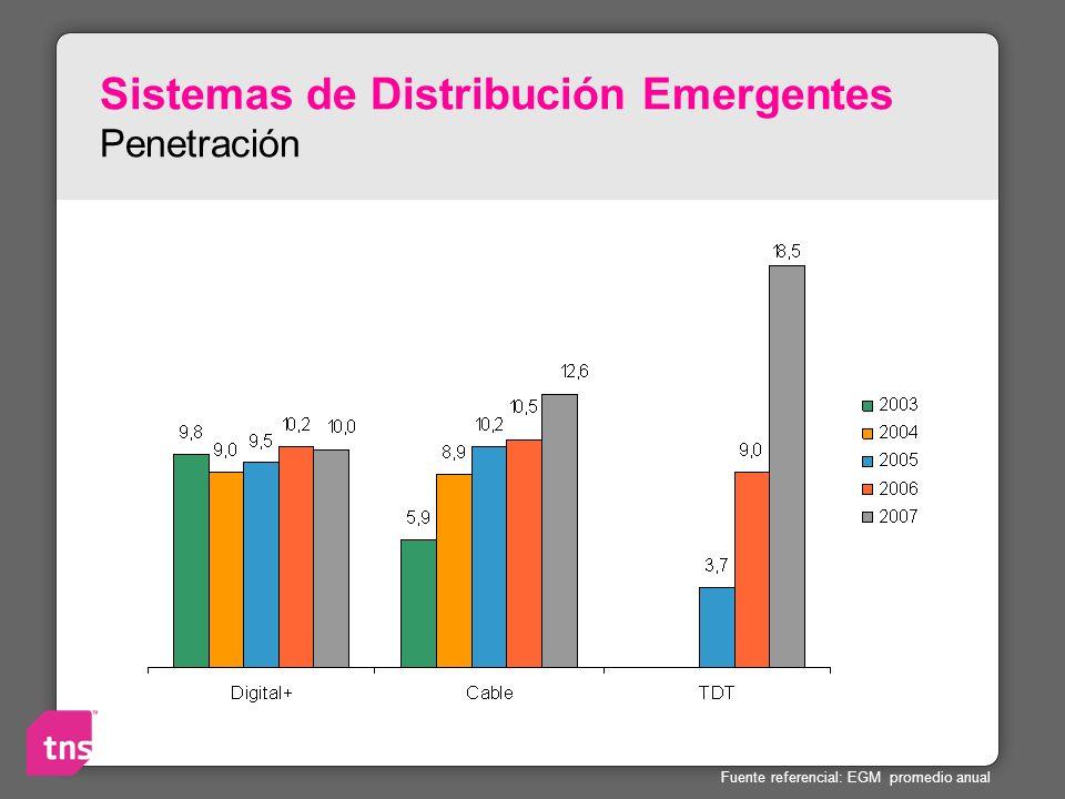 Sistemas de Distribución Emergentes Penetración Fuente referencial: EGM promedio anual