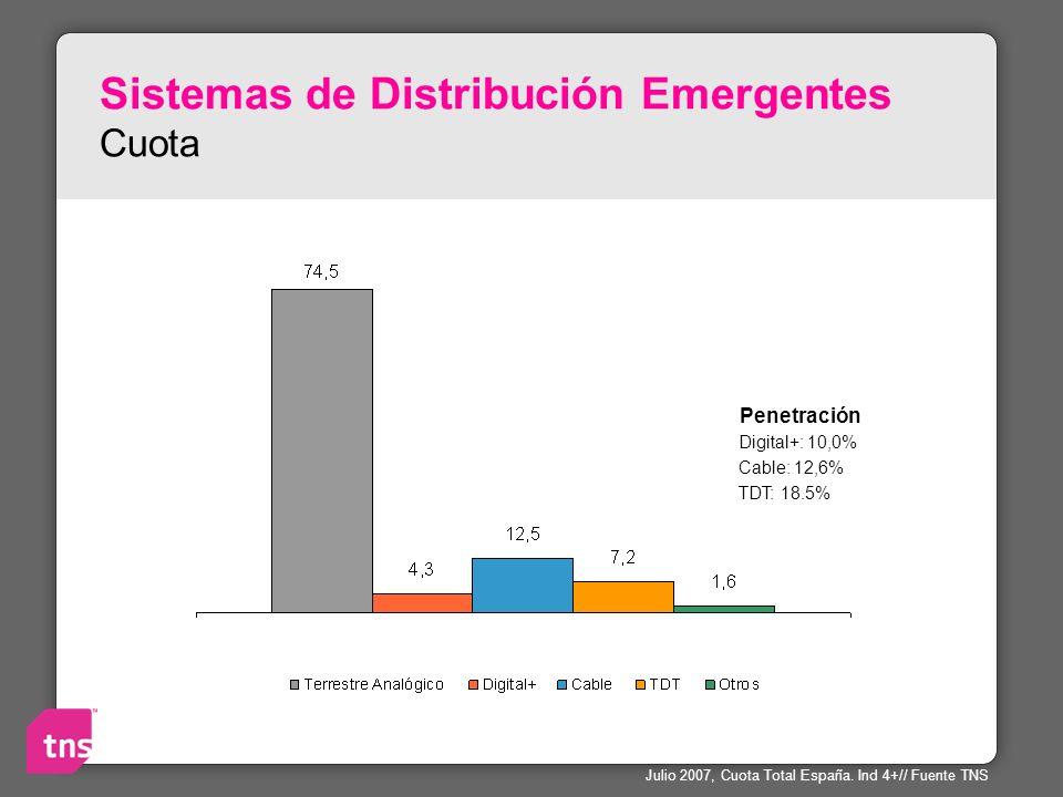 Sistemas de Distribución Emergentes Cuota Penetración Digital+: 10,0% Cable: 12,6% TDT: 18.5% Julio 2007, Cuota Total España. Ind 4+// Fuente TNS
