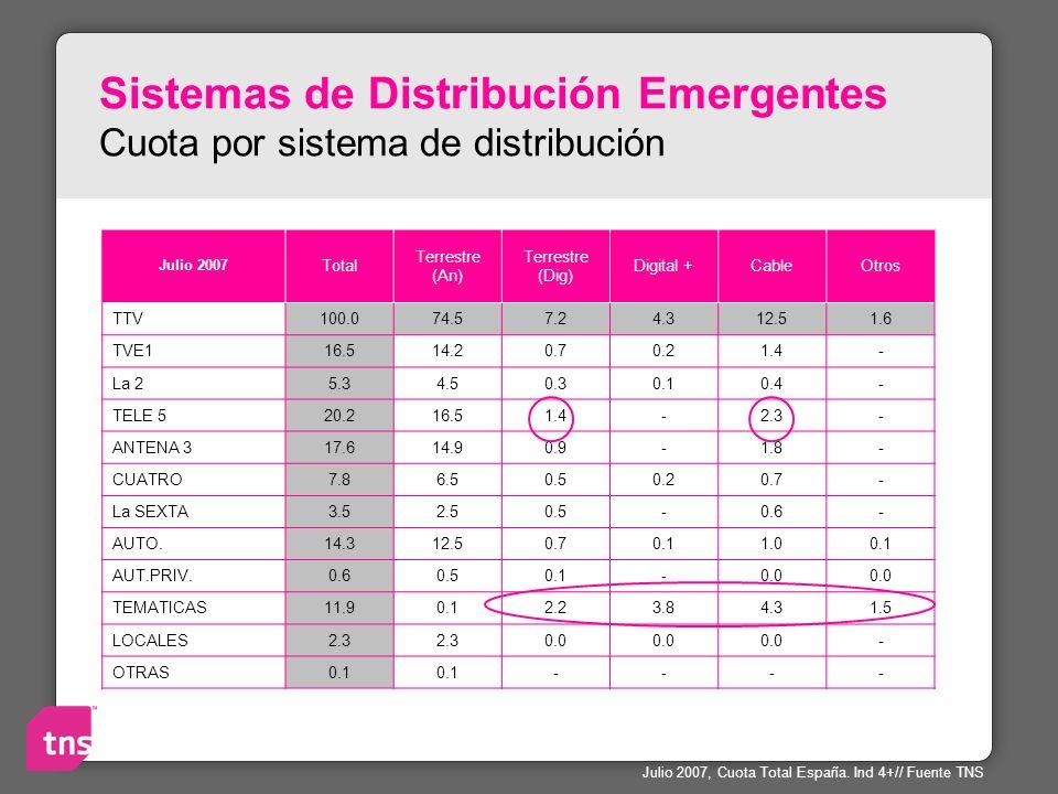 Sistemas de Distribución Emergentes Cuota por sistema de distribución Julio 2007 Total Terrestre (An) Terrestre (Dig) Digital +CableOtros TTV100.074.5