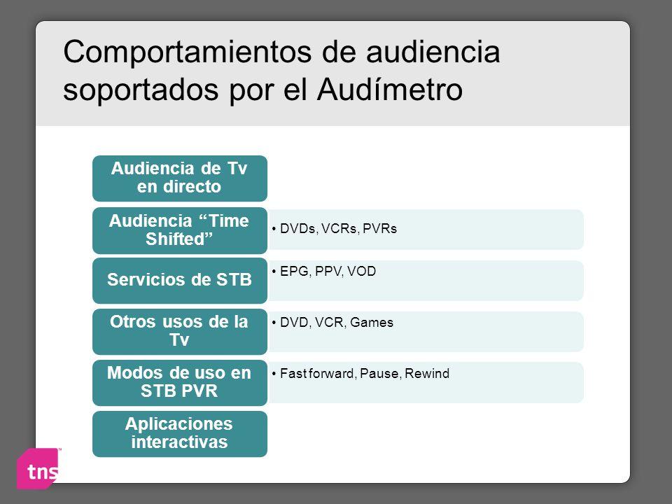 Comportamientos de audiencia soportados por el Audímetro Audiencia de Tv en directo DVDs, VCRs, PVRs Audiencia Time Shifted EPG, PPV, VOD Servicios de