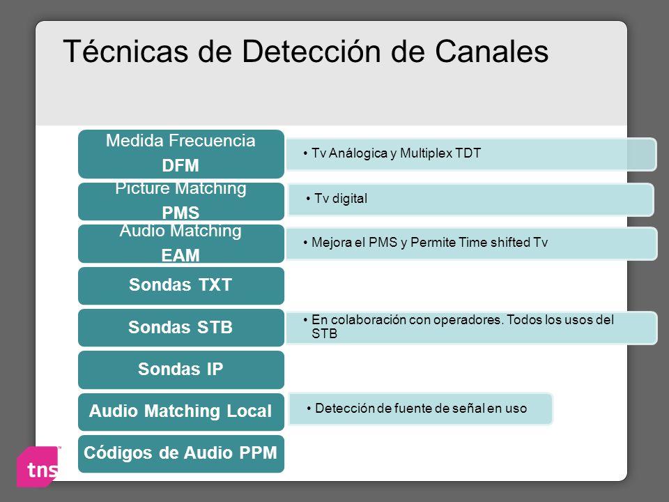 Técnicas de Detección de Canales Tv Análogica y Multiplex TDT Medida Frecuencia DFM Tv digital Picture Matching PMS Mejora el PMS y Permite Time shift