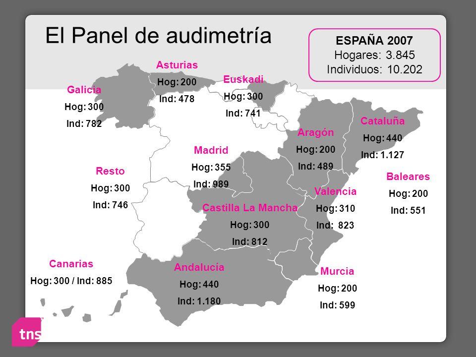 El Panel de audimetría Galicia Hog: 300 Ind: 782 Resto Hog: 300 Ind: 746 Castilla La Mancha Hog: 300 Ind: 812 Andalucía Hog: 440 Ind: 1.180 Valencia H