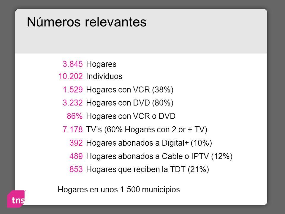 Números relevantes 3.845Hogares 10.202Individuos 1.529Hogares con VCR (38%) 3.232 Hogares con DVD (80%) 86% Hogares con VCR o DVD 7.178 TVs (60% Hogar