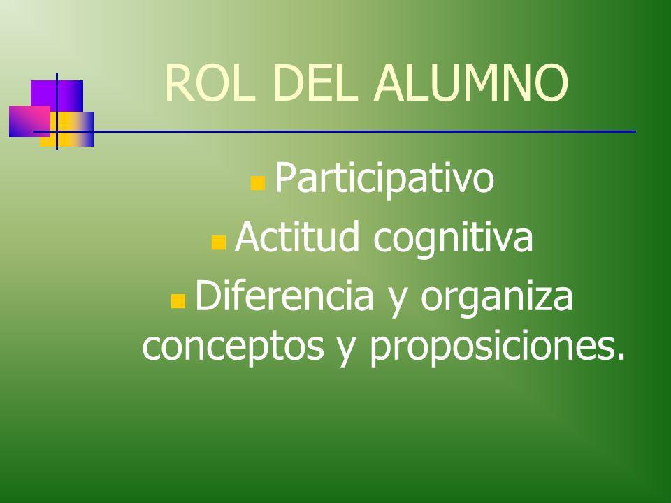 ROL DEL MAESTRO GUIA,TUTOR, ORIENTADOR– COGNITIVO Induce procesos para incluir los preconceptos en los conceptos genuinos.
