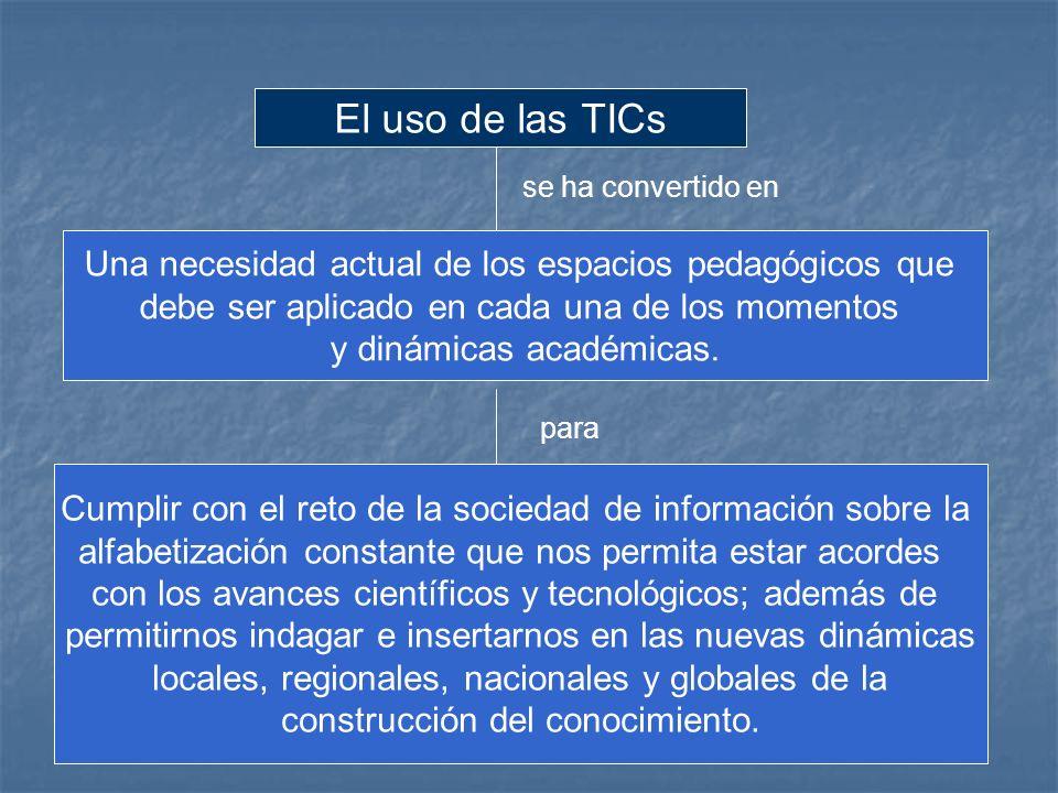 se ha convertido en para El uso de las TICs Una necesidad actual de los espacios pedagógicos que debe ser aplicado en cada una de los momentos y dinámicas académicas.