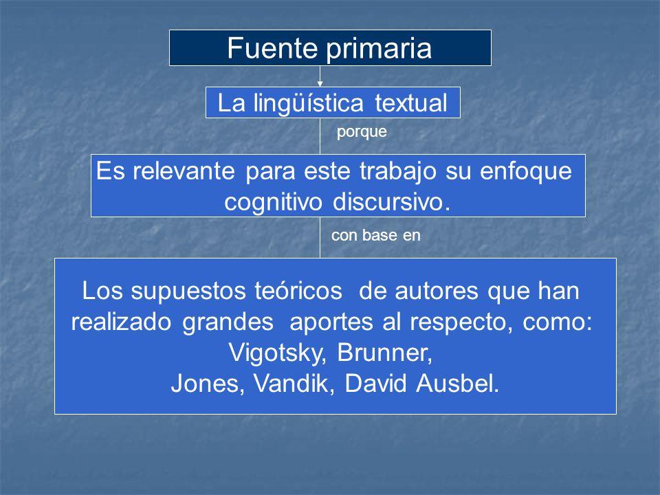 Fuente primaria La lingüística textual Es relevante para este trabajo su enfoque cognitivo discursivo. porque con base en Los supuestos teóricos de au