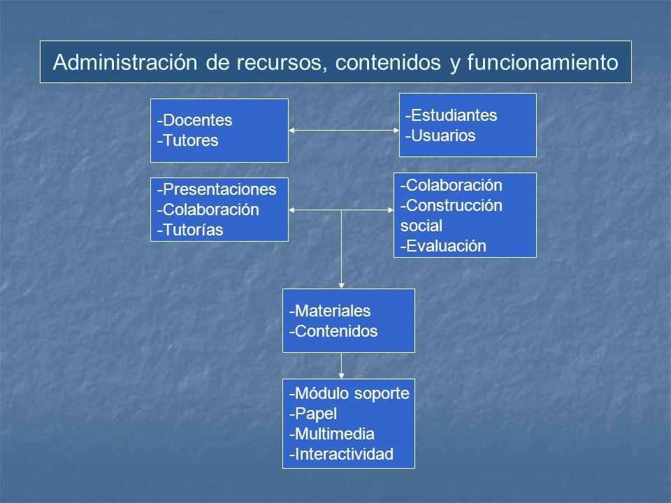 Administración de recursos, contenidos y funcionamiento -Docentes -Tutores -Presentaciones -Colaboración -Tutorías -Estudiantes -Usuarios -Colaboración -Construcción social -Evaluación -Materiales -Contenidos -Módulo soporte -Papel -Multimedia -Interactividad