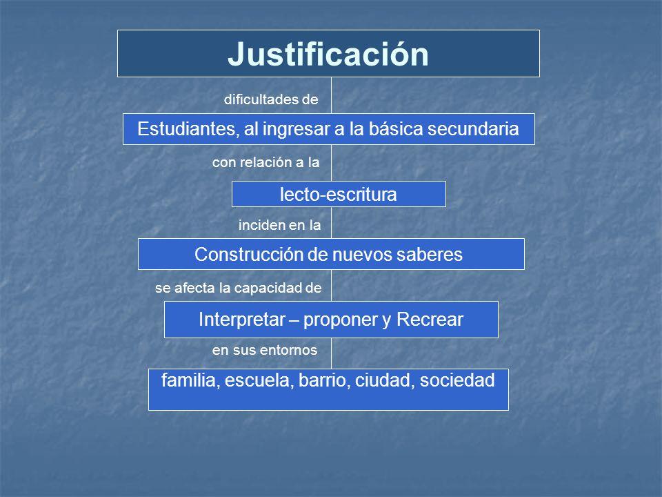 dificultades de con relación a la inciden en la en sus entornos se afecta la capacidad de Justificación Estudiantes, al ingresar a la básica secundari