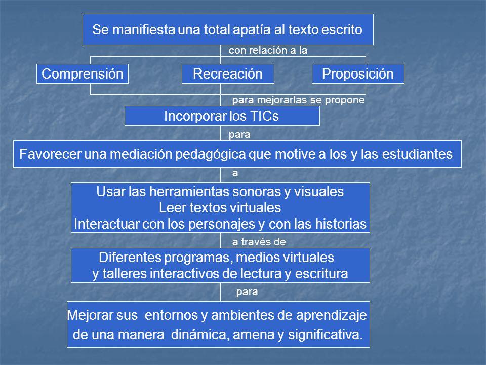 con relación a la para a través de para Se manifiesta una total apatía al texto escrito ComprensiónRecreaciónProposición Incorporar los TICs para mejo