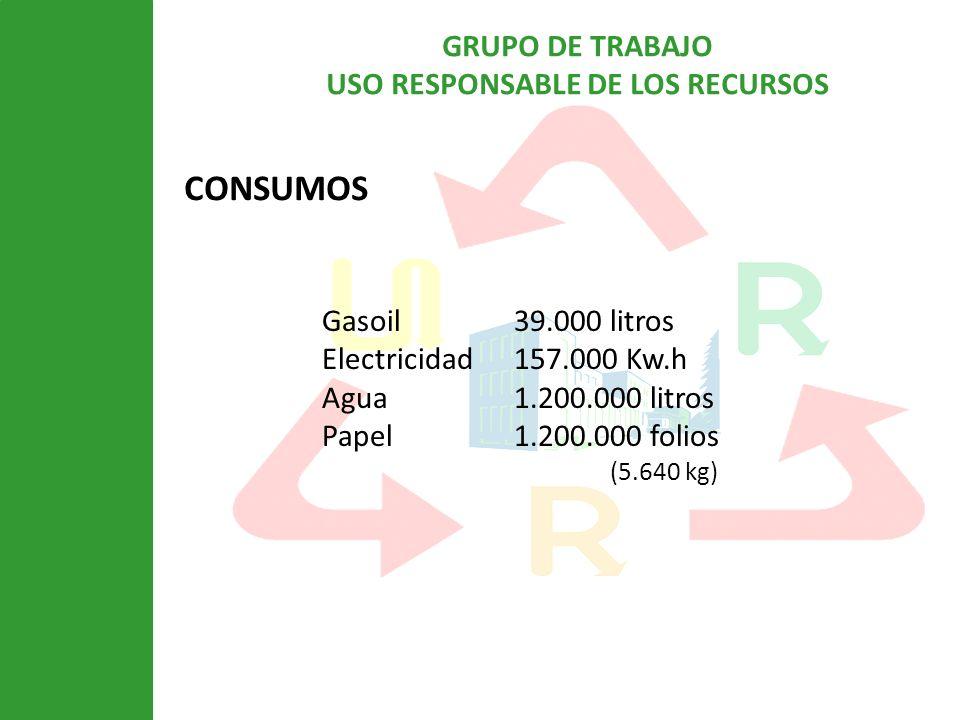 GRUPO DE TRABAJO USO RESPONSABLE DE LOS RECURSOS CONSUMOS Gasoil39.000 litros Electricidad157.000 Kw.h Agua1.200.000 litros Papel1.200.000 folios (5.6