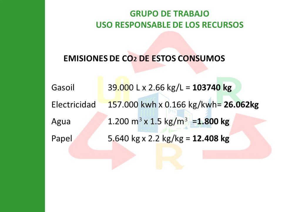 GRUPO DE TRABAJO USO RESPONSABLE DE LOS RECURSOS EMISIONES DE CO 2 DE ESTOS CONSUMOS Gasoil39.000 L x 2.66 kg/L = 103740 kg Electricidad157.000 kwh x 0.166 kg/kwh= 26.062kg Agua1.200 m 3 x 1.5 kg/m 3 =1.800 kg Papel5.640 kg x 2.2 kg/kg = 12.408 kg