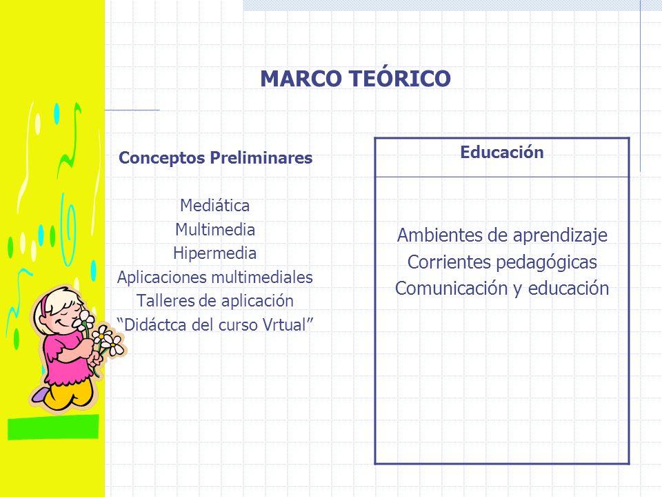 MARCO TEÓRICO Conceptos Preliminares Mediática Multimedia Hipermedia Aplicaciones multimediales Talleres de aplicación Didáctca del curso Vrtual Educación Ambientes de aprendizaje Corrientes pedagógicas Comunicación y educación