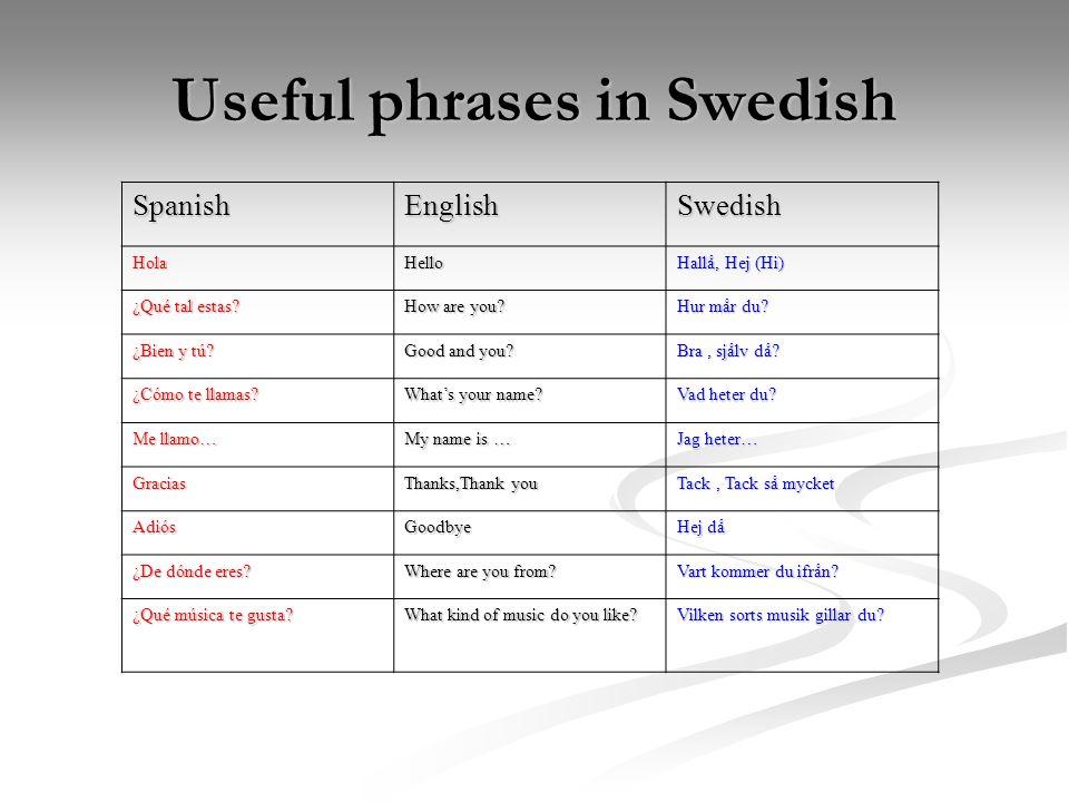 SpanishEnglishSwedish HolaHello Hallå, Hej (Hi) ¿Qué tal estas? How are you? Hur mår du? ¿Bien y tú? Good and you? Bra, sjålv då? ¿Cómo te llamas? Wha