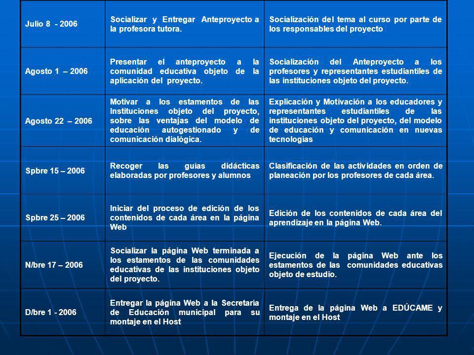 Julio 8 - 2006 Socializar y Entregar Anteproyecto a la profesora tutora. Socialización del tema al curso por parte de los responsables del proyecto Ag