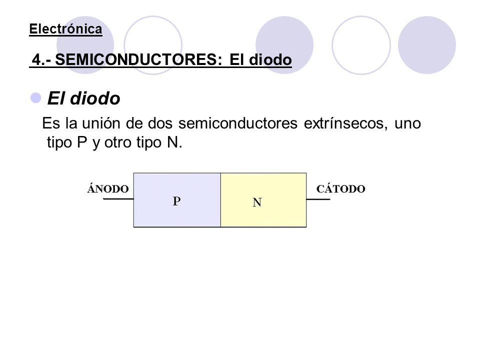 Electrónica 4.- SEMICONDUCTORES: El diodo El diodo Es la unión de dos semiconductores extrínsecos, uno tipo P y otro tipo N.
