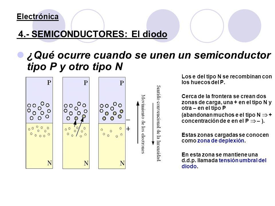 Electrónica 4.- SEMICONDUCTORES: El diodo ¿Qué ocurre cuando se unen un semiconductor tipo P y otro tipo N Los e del tipo N se recombinan con los huec